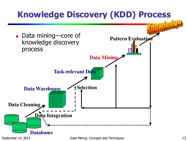 what is data mining example