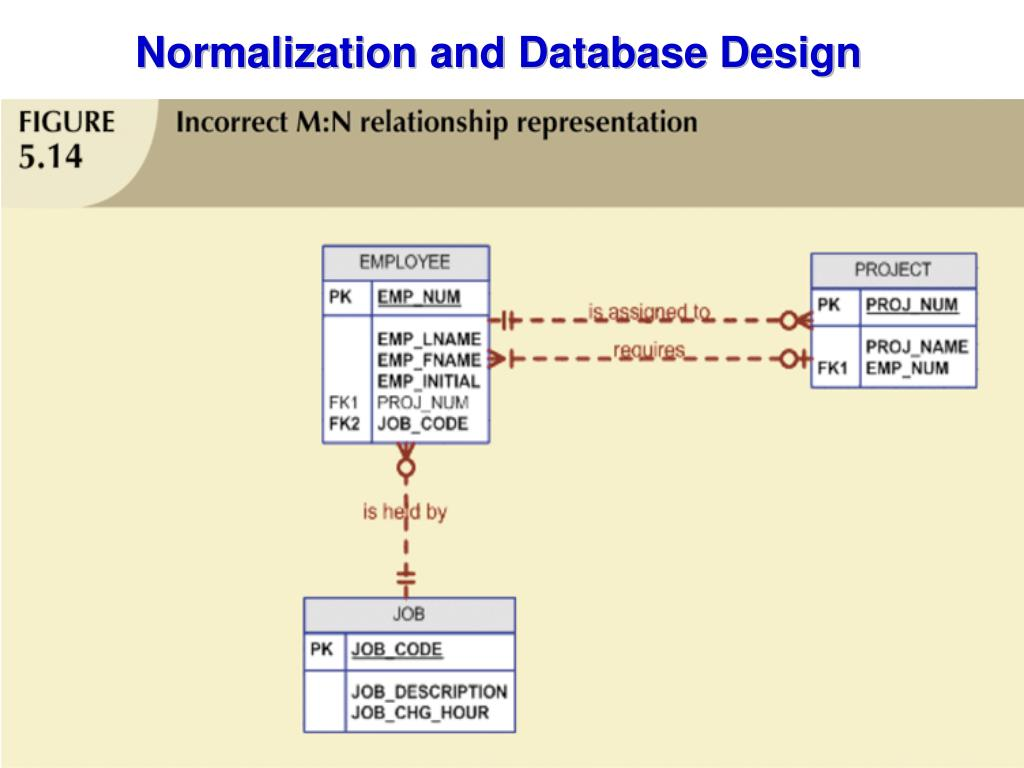 normalization in database with example tables