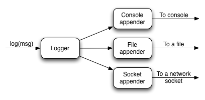 logback file appender example class