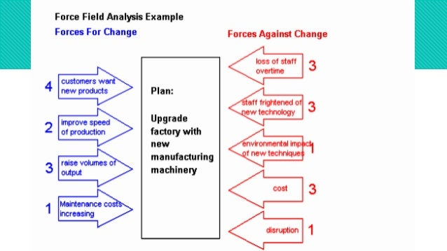 force field analysis case example
