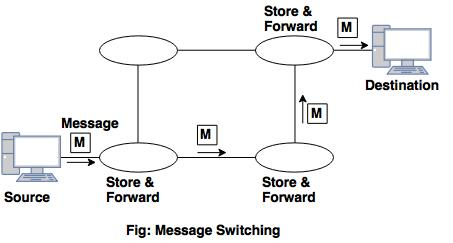 store and forward packet switching example