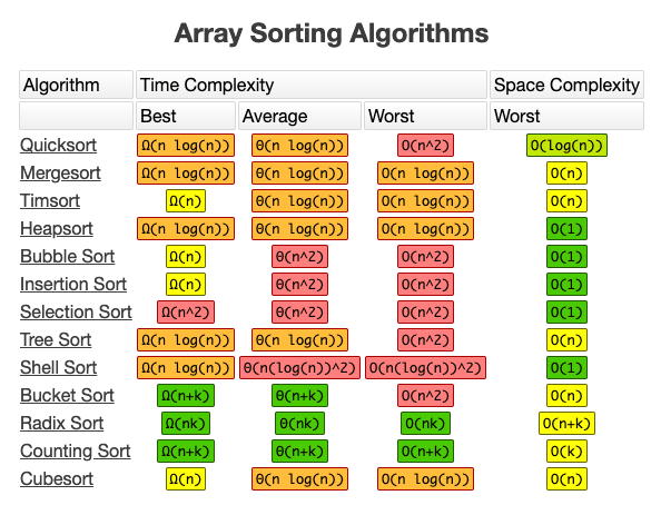 merge sort in data structure with example
