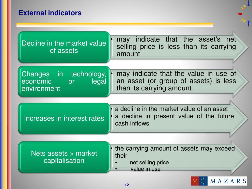 ias 36 impairment of assets example