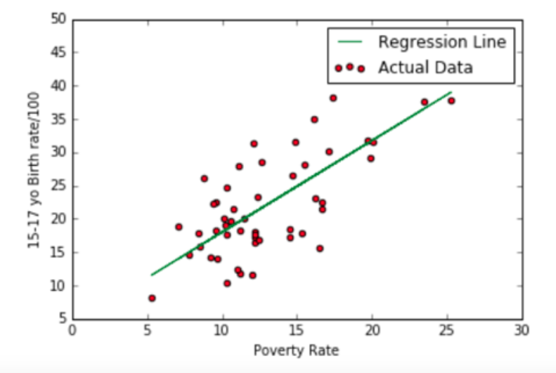 simple linear regression analysis example