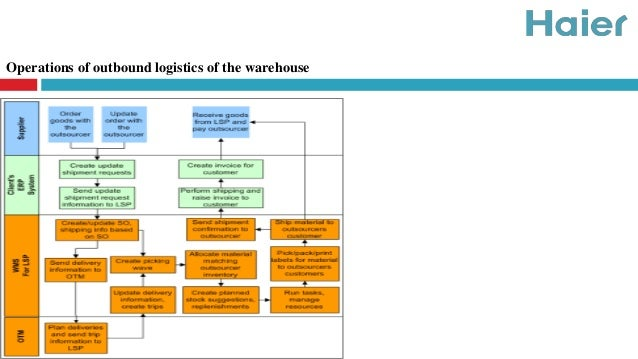 an example of a strategic inbound logistics process is ________