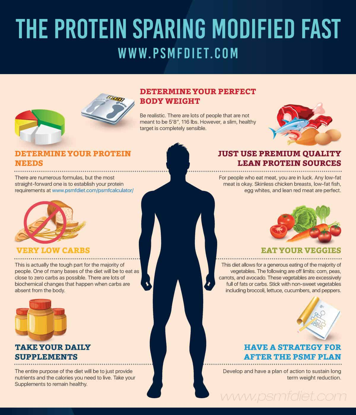 protein sparing modified fast example
