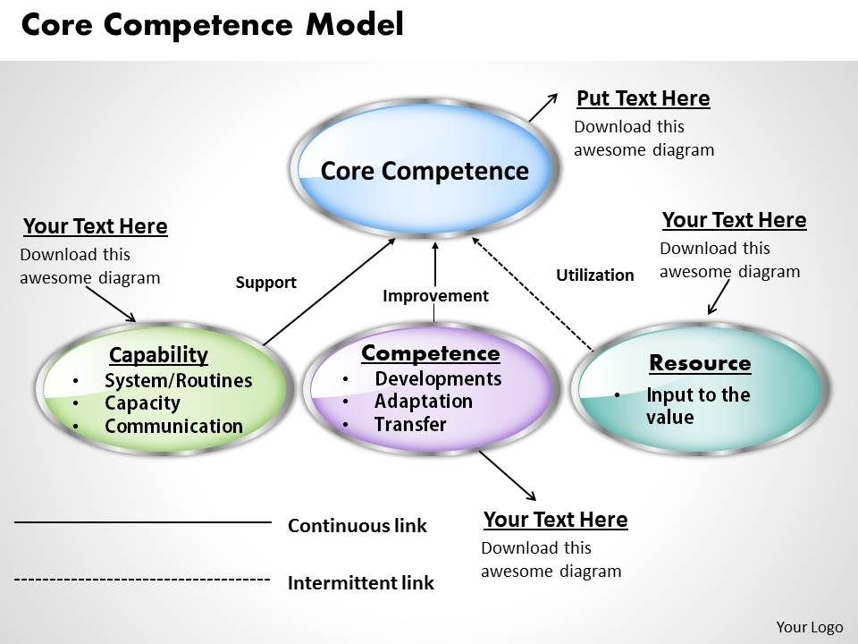 example of core competencies in companies