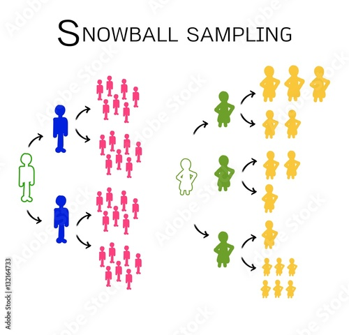 different types of sampling methods with example