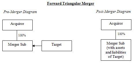 what is reverse merger example