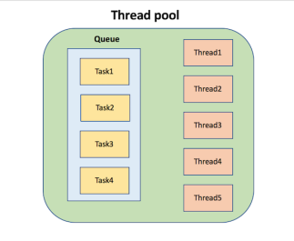 java create thread pool example without executor
