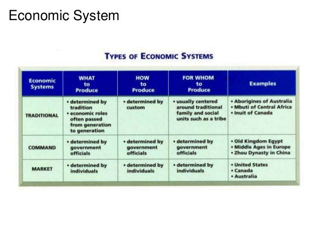 example of a market economic system
