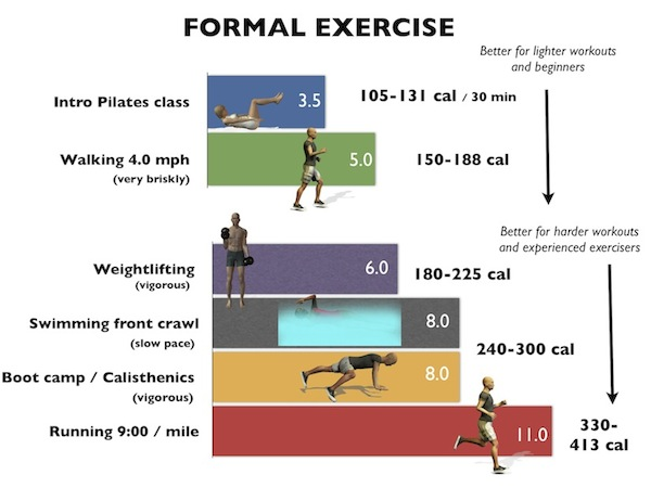 what is an example of moderate physical activity