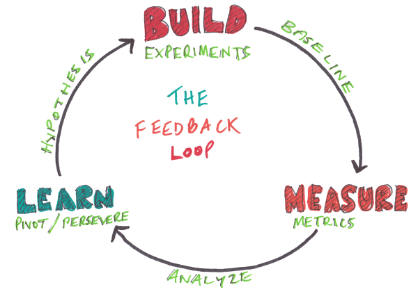 give another example of a positive feedback loop