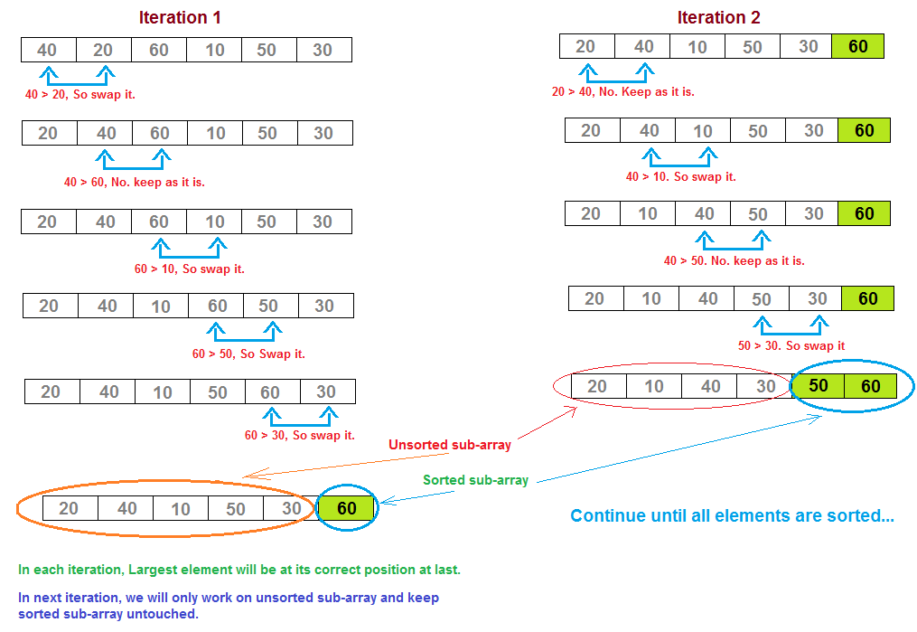 time complexity of bubble sort with example