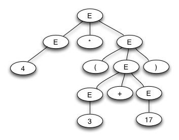 structure of compiler with example