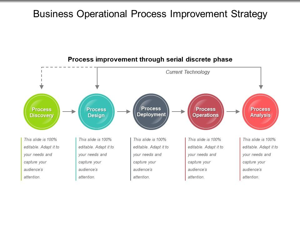 example of a business process setup