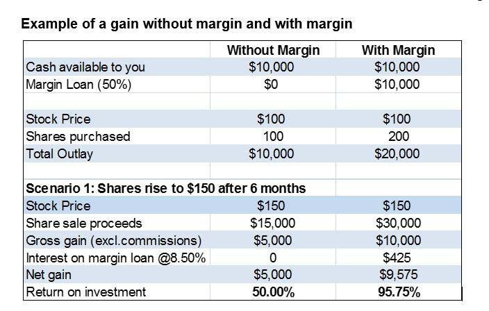 what is buying a stock on margin example
