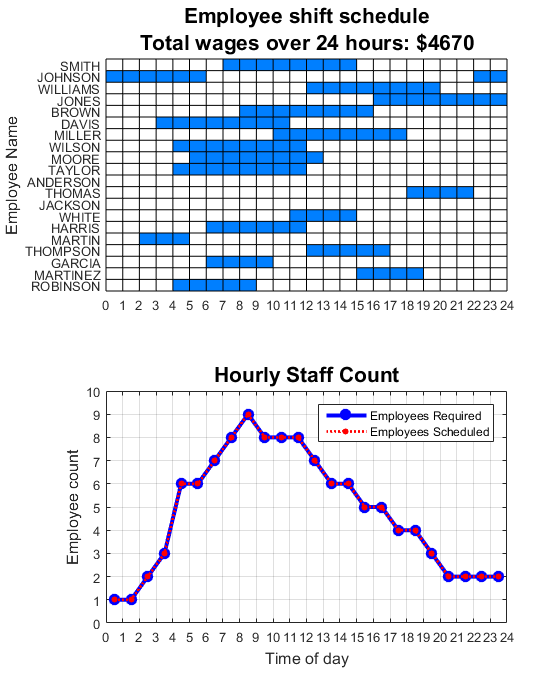 employee scheduling linear programming example