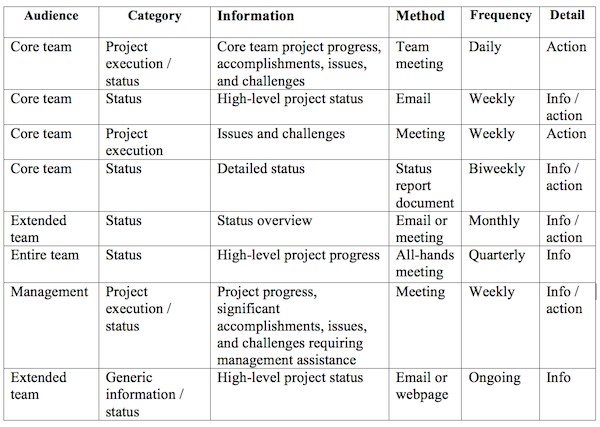 example of a communications development plan