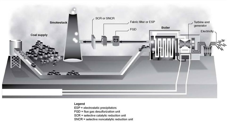 example of a technology for cleaning up power plant emissions