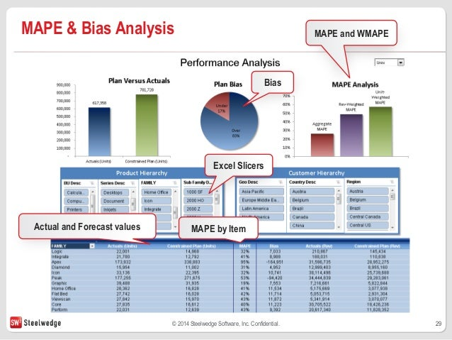 example of bias for action