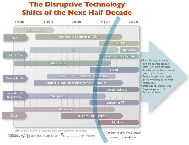 example of disruptive technology in business