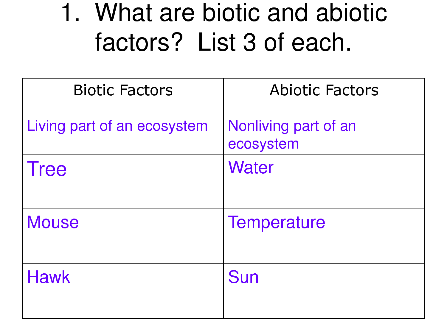 what is an example of abiotic environment